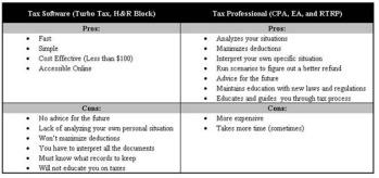 Tax Software vs Accountant